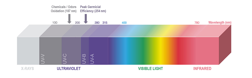 UV wave length